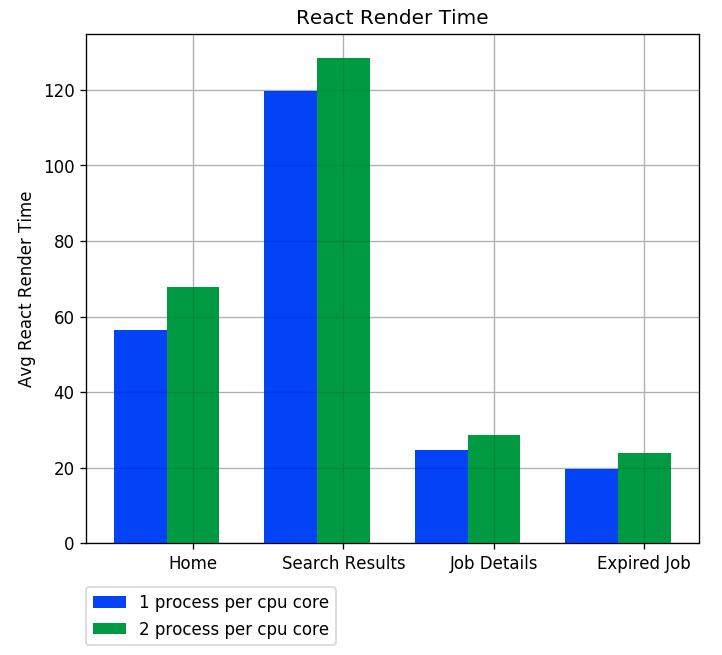 Average React Render Time