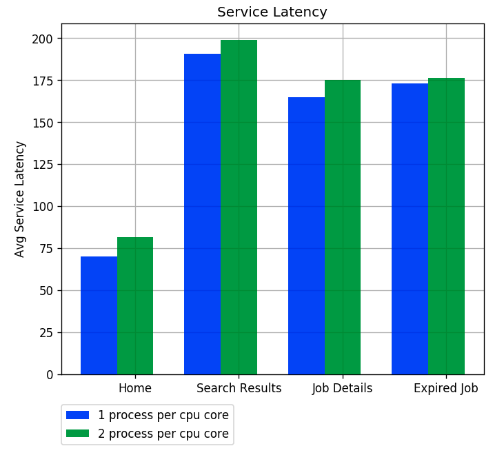 Average Service Latency
