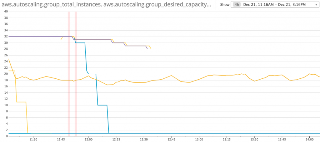Instance Count Reduced after change to 1 process per cpu core