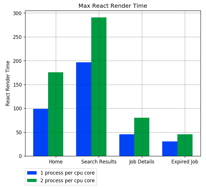 Max React Render Time